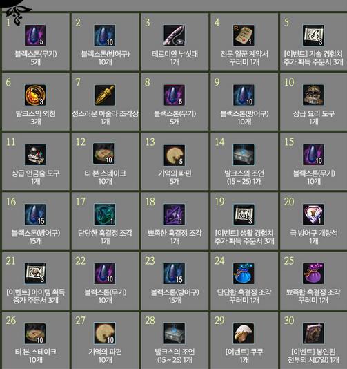 Black Desert Корея. Изменения в игре от 28.12.17.