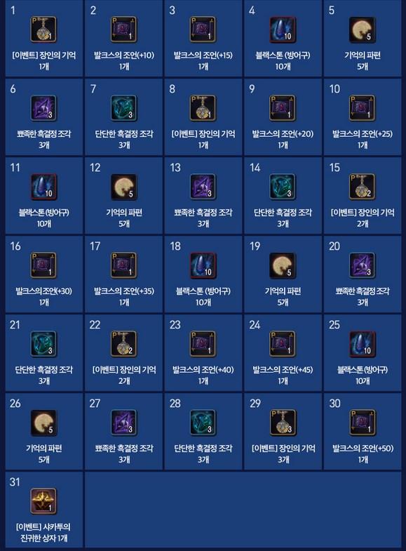 Black Desert Корея. Изменения от 18.01.18.