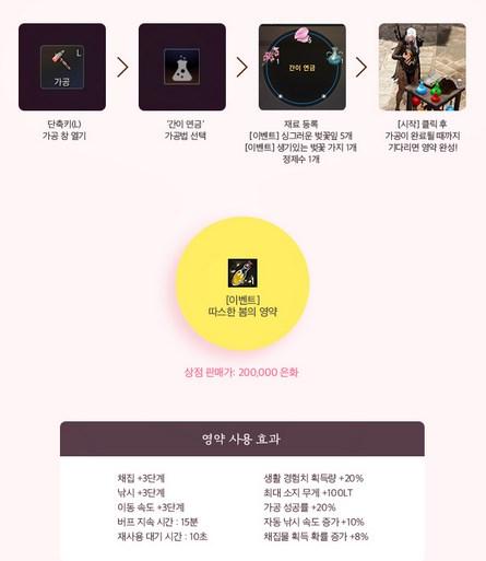 Black Desert Корея. Изменения в игре от 22.03.18.