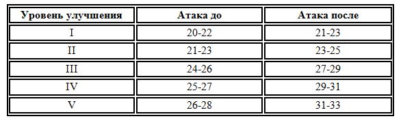 Black Desert Корея. Изменения в игре от 12.04.18.
