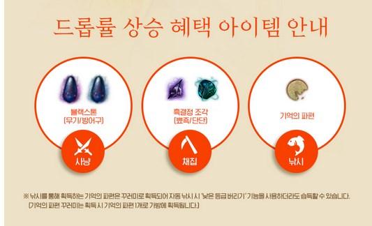 Black Desert Корея. Изменения в игре от 10.05.18.