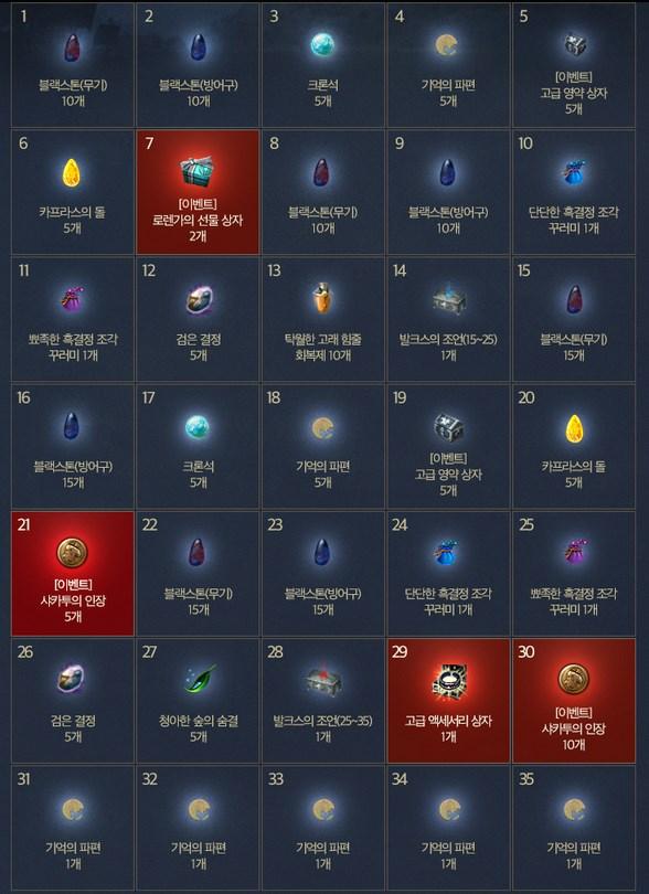 Black Desert Корея. Изменения в игре от 16.08.18.